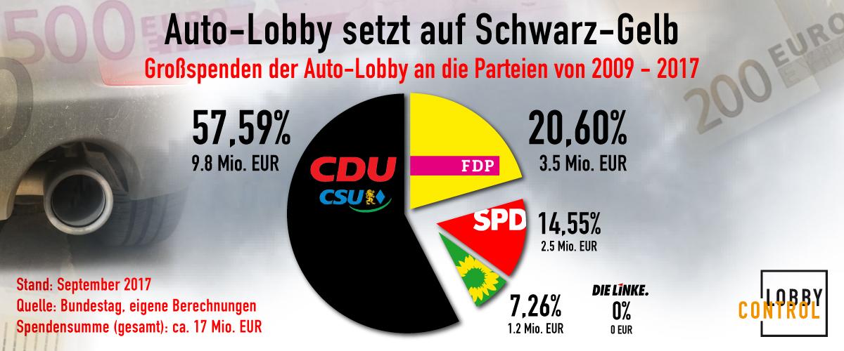 Spenden der Autolobby an die Parteien von 2009 bis 2017: 17 Millionen Euro, davon 78 Prozent an Schwarz-Gelb