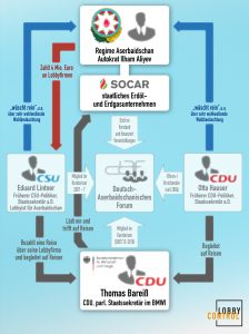 Grafik: Verbindungen von Thomas Bareiß (CDU) innerhalb der Aserbaidschan-Connection: Eduard Lintner, Otto Hausar, Erdöl- und Erdgaskonzern SOCAR und das Regime Aserbaischan, Ilham Alijev