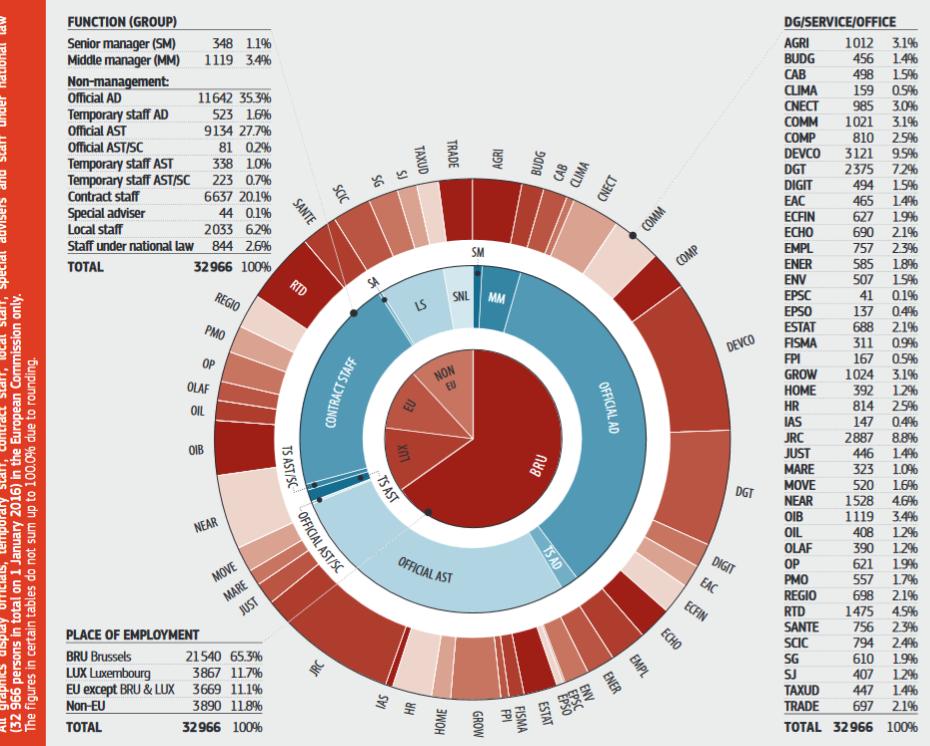 Die Grafik zeigt die Anzahl der Beschäftigten der EU-Kommission nach Generaldirektionen.