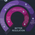 """Das Bild zeigt einen Screenshot der Erklärgrafik der EU-Kommission zur """"besseren Rechtssetzung."""""""