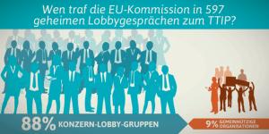 DE-TTIP-lobby-Imbalance-FB
