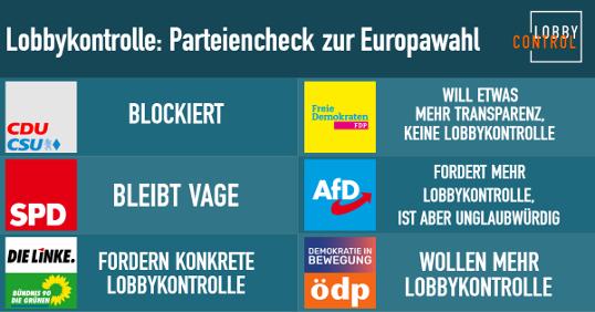 Parteiencheck zur Europawahl