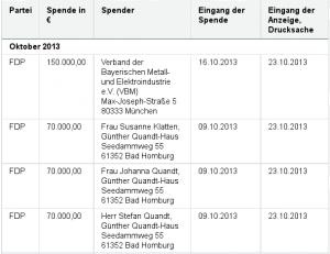 FDP_Parteispenden