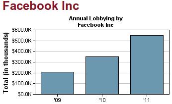 Lobbyausgaben Facebook USA