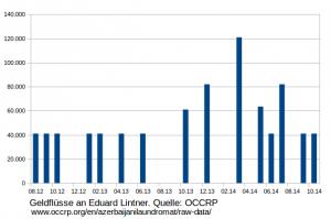 Geldfluesse an Eduard Lintner laut OCCRP-Daten