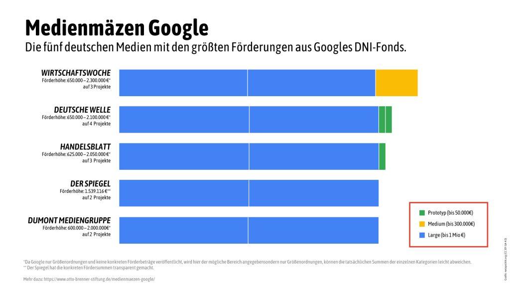 Förderung von deutschen Medien durch Google. Bild: Netzpolitik.