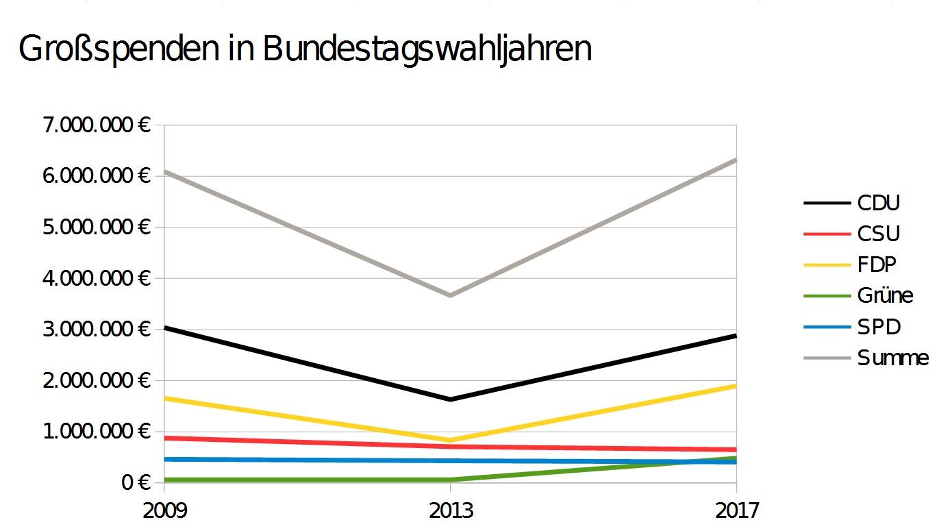 Entwicklung der Großspenden zu Bundestagswahlen 2009-2013-2017