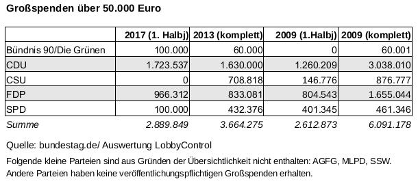 Grossspenden 2017 - 2013 - 2009 nach Parteien