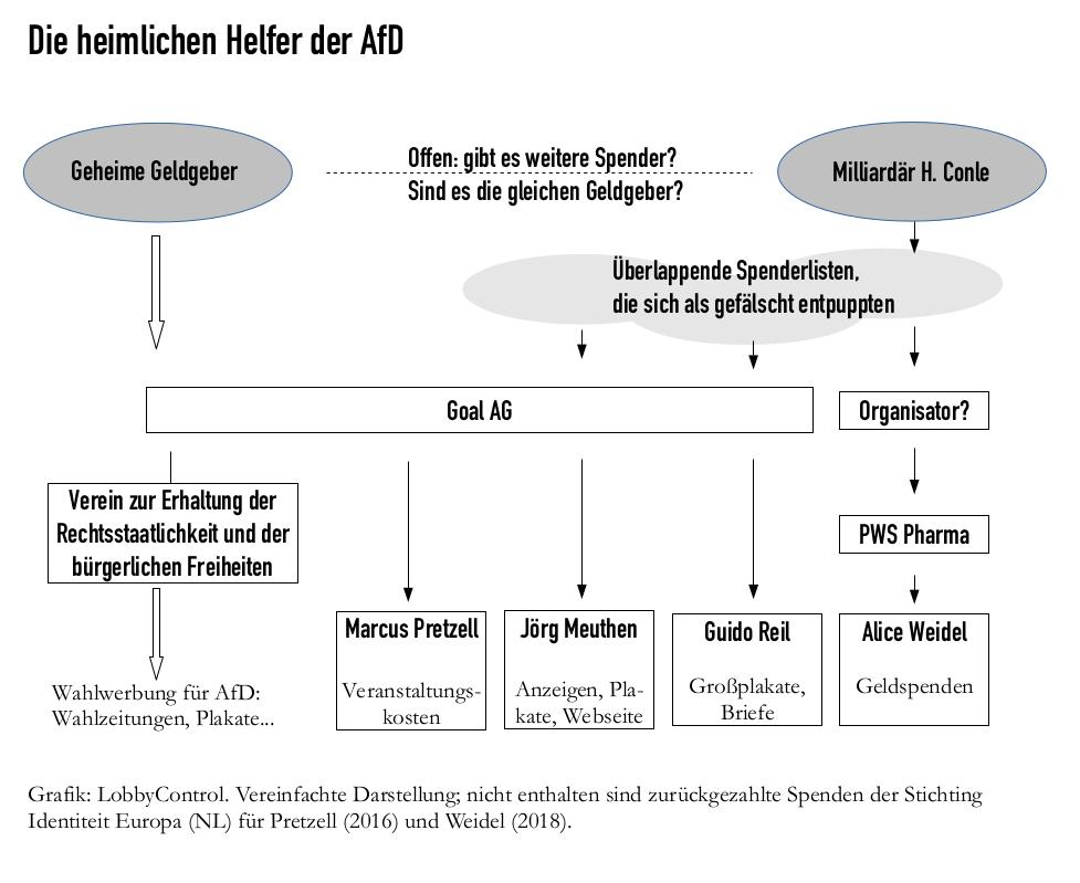 Grafik Heimliche Helfer der AfD, LobbyControl
