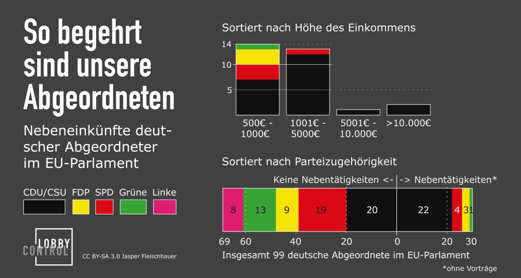 Infografik-Nebeneinkuenfte-Europaabgeordnete_Feb2013