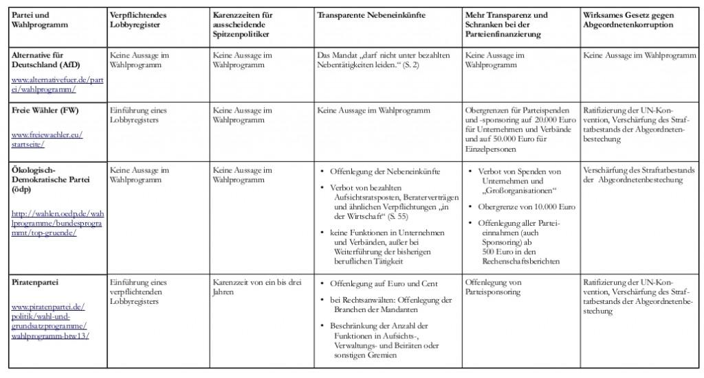 LobbyControl-Wahlpruefsteine-2013-KleineParteien