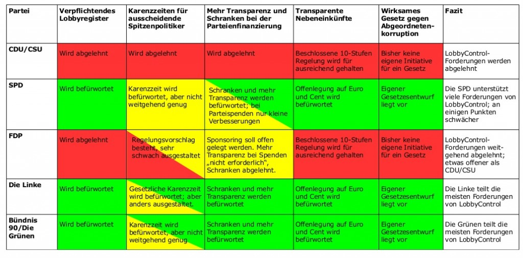 LobbyControl-Wahlpruefsteine-2013-Uebersichtstabelle