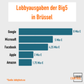 Lobbyausgaben der Techkonzerne