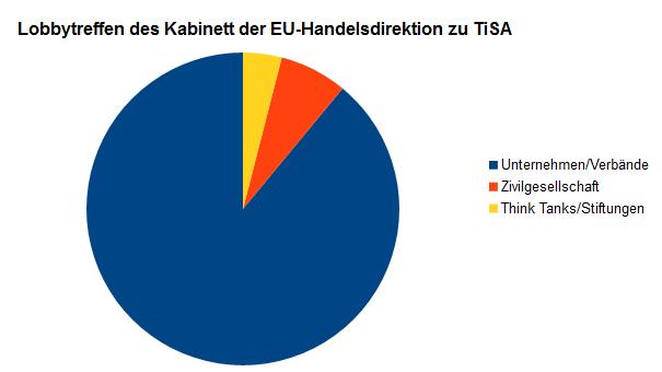 89 Prozent der Lobbytreffen zu den TiSA-Verhandlungen fanden mit Unternehmensvertretern statt.