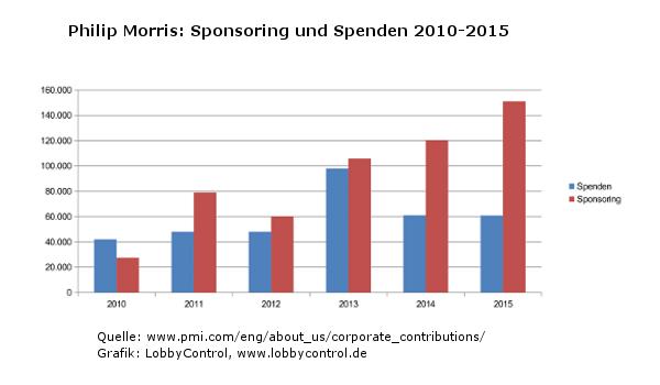 Parteisponsoring und Spenden von Philip Morris, 2010-2015