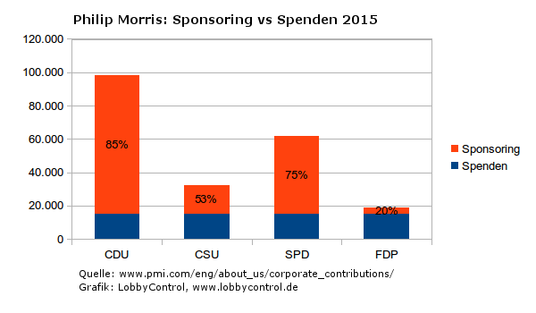 Philip Morris: Spenden vs. Sponsoring 2015