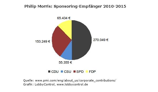 Philip Morris: Sponsoring-Empfänger 2010-2015