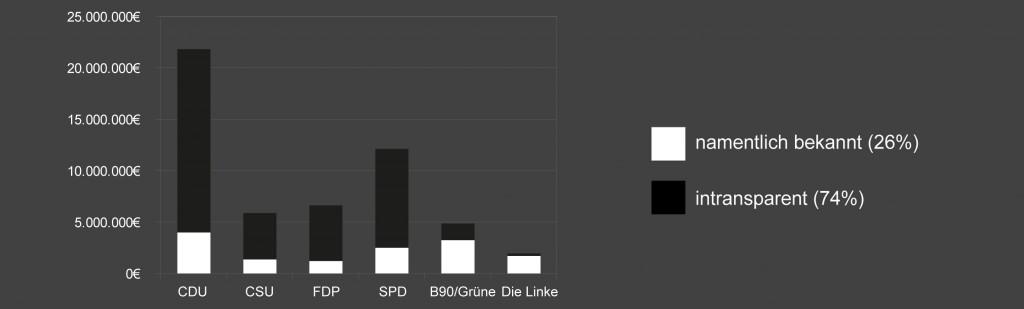 Anteil der intranparenten Parteispenden 2011 nach Parteien