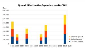 Quandt_Klatten_Grossspenden_CDU