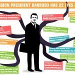 Das Bild illustriert die Seitenwechsel des ehemaligen EU-Kommissionspräsidenten Barroso.