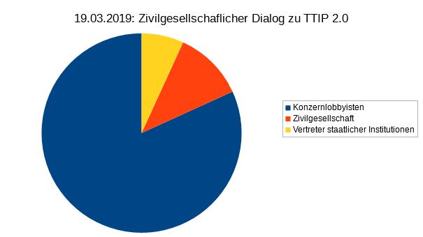"""Eigene Auswertung der Teilnehmerliste des sogenannten """"zivilgesellschaftlichen Dialogs"""" zu Handelspolitik."""