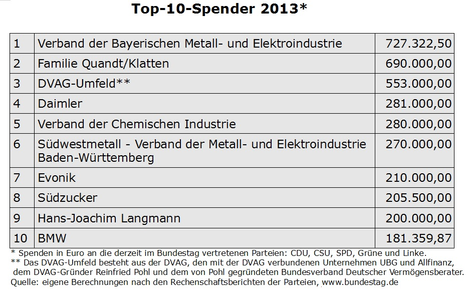 TOP Spender 2013 Update