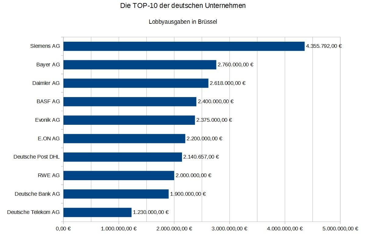 TOP10 Unternehmen