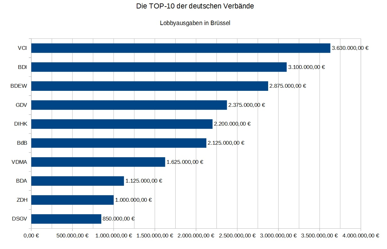 TOP10 Verbände