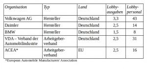 Die Tabelle zeigt die Lobbyausgaben und die Anzahl der Lobbyisten von VW, Daimler, BMW, VDA und ACEA.
