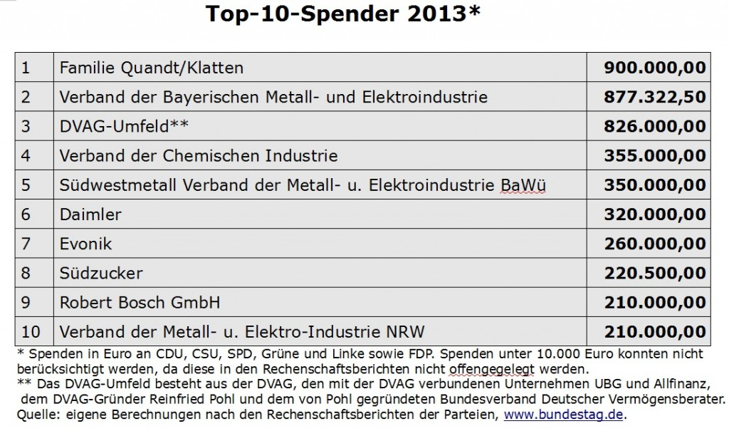 Top Spender 2013 inkl FDP