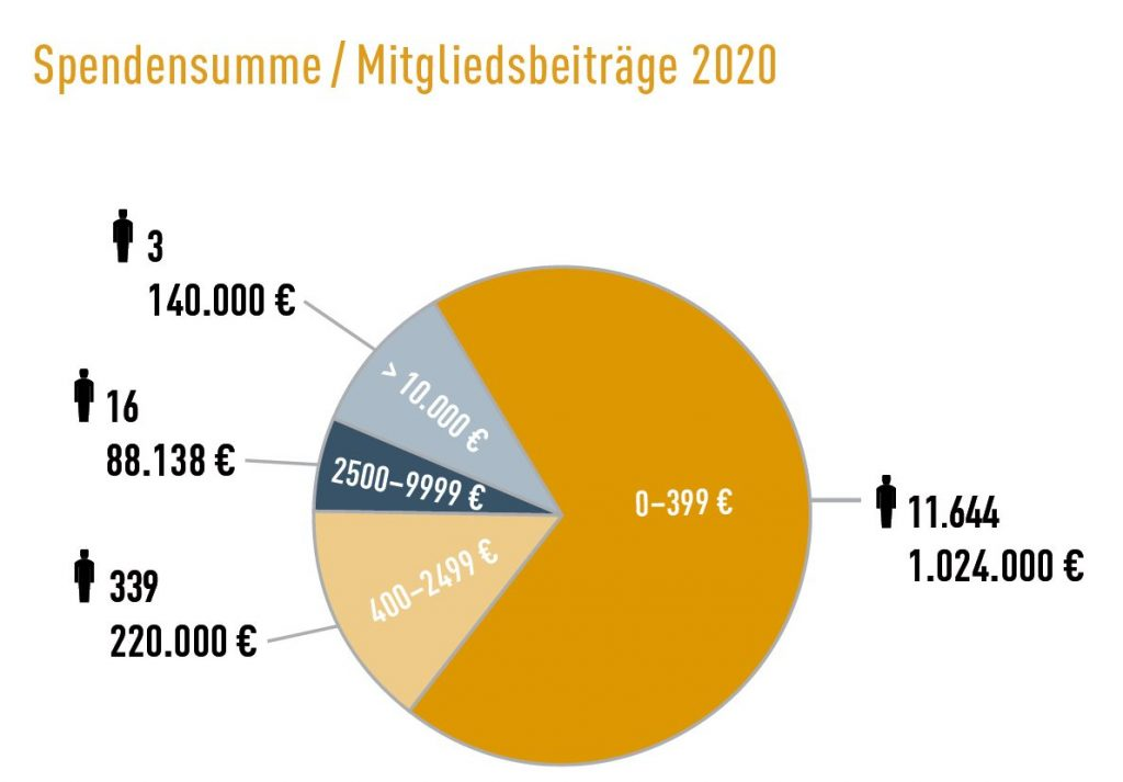 Tortengrafik: Aufteilung der Spendensummen/Mitgliedsbeiträgen mach Höhe