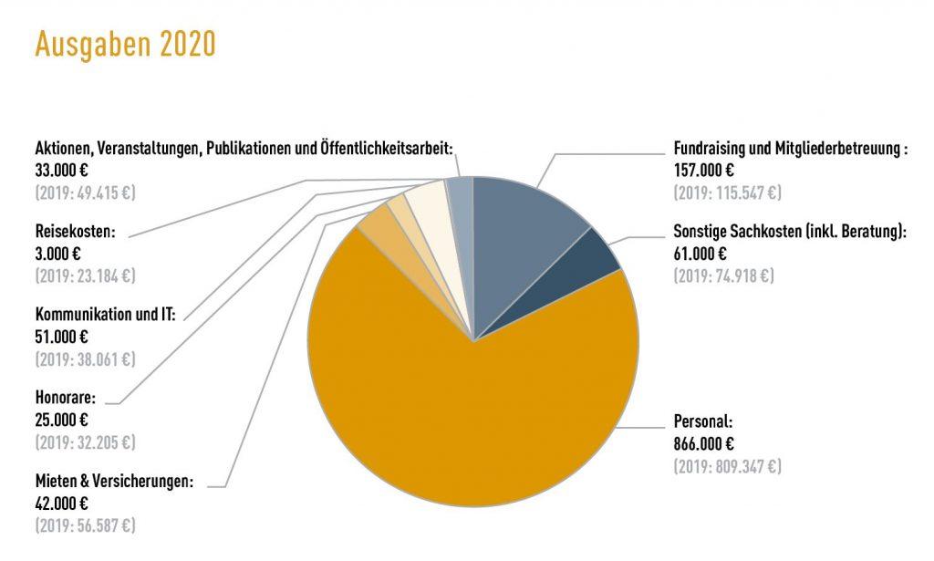 Tortengrafik Ausgaben 2020