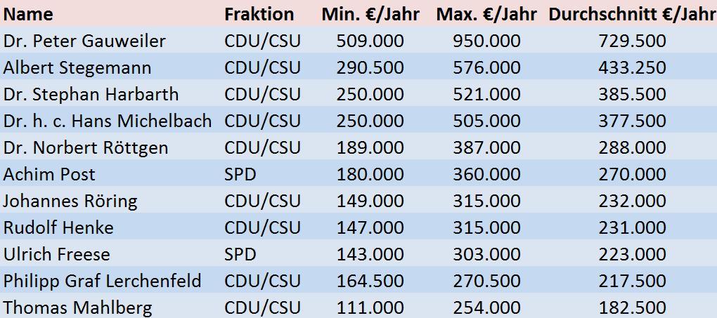 Quelle: bundestag.de/LobbyControl (eigene Berechnungen)