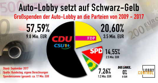 Grafik: Großspenden der Autoindustrie an die Parteien