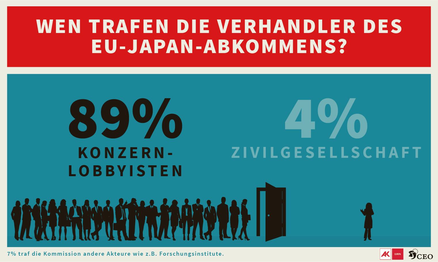 JEFTA Wie TTIP: Lobbytreffen Fast Ausschließlich Mit Großkonzernen